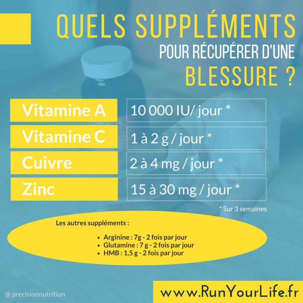 infographie décrivant les suppléments alimentaires à prendre en cas de blessure