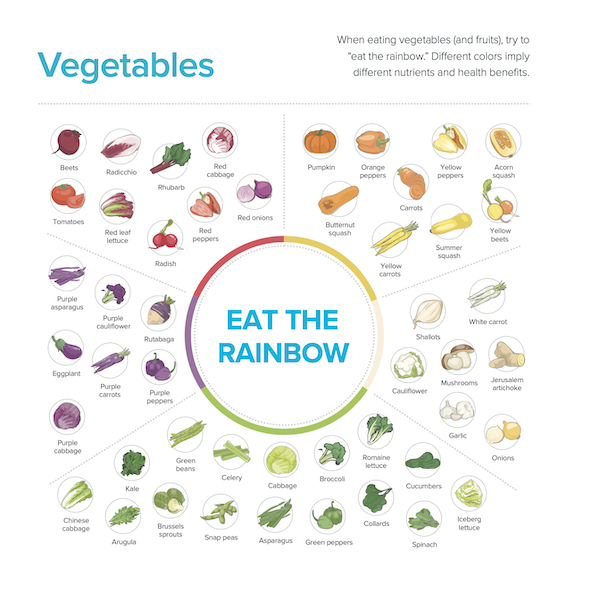 légumes : mange dans l'arc en ciel